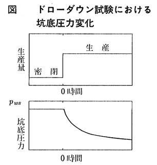 図 ドローダウン試験における坑底圧力変化