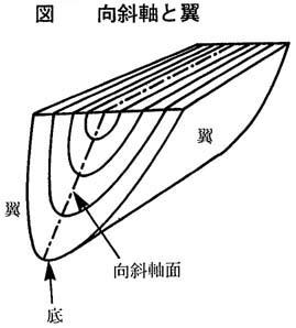 図 向斜軸と翼
