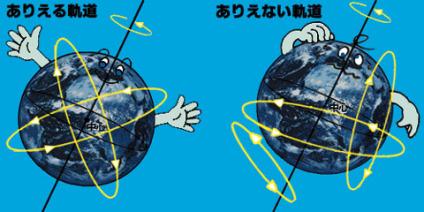 軌道とは何か