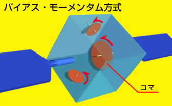 三軸制御方式