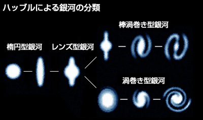銀河の分類