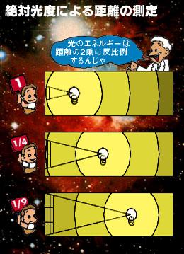 恒星までの距離をはかる