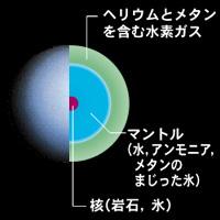 惑星の組成