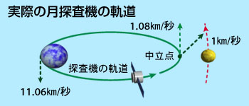 打ち上げ高度と速度の関係