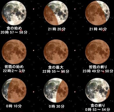 20世紀最長の皆既月食