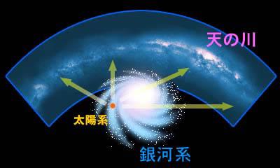 銀河の地図を作ったハーシェル