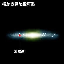 銀河系の発見