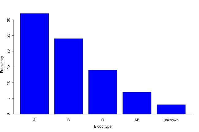棒グラフ 英語