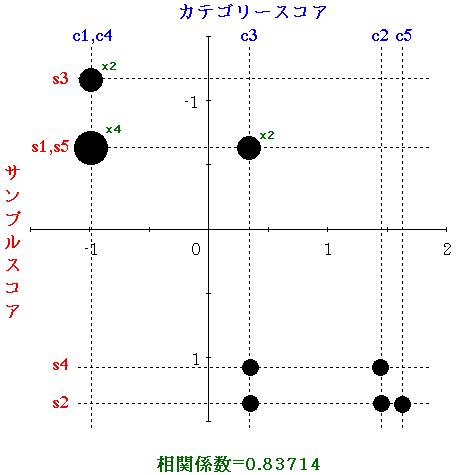 数量化 III 類とは - 統計学用語...