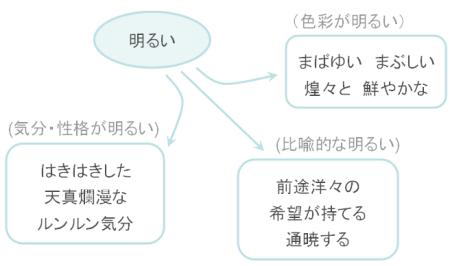 類語検索イメージ図