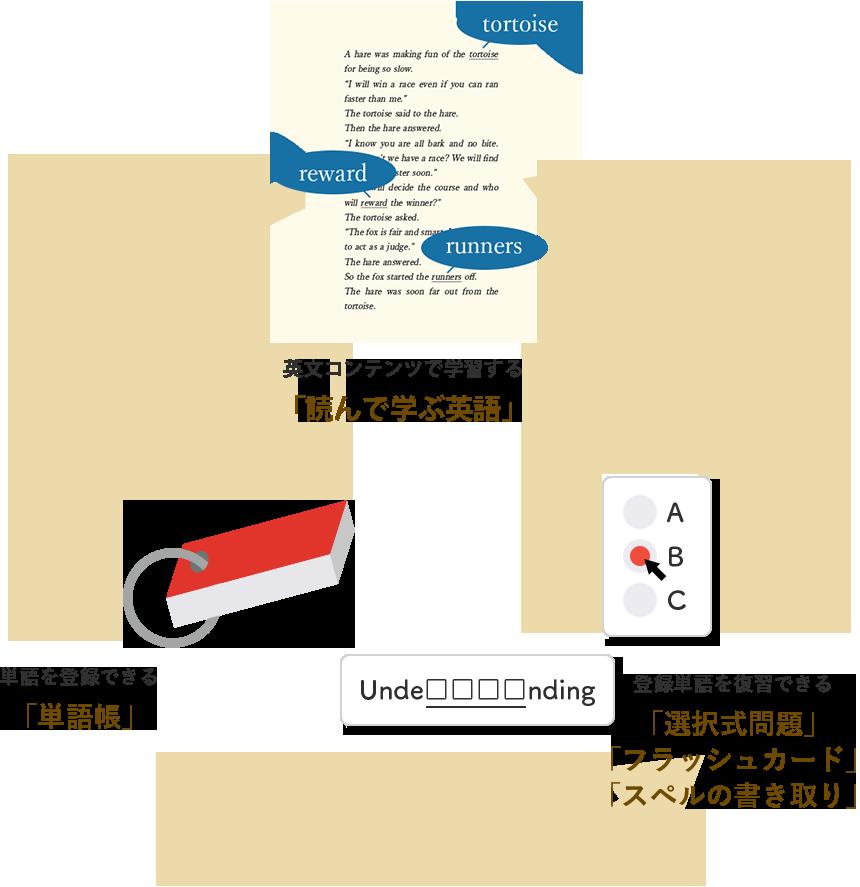 Weblioのプレミアムサービスを活用した学習方法:物語で単語を学ぶ→単語を登録→登録単語を復習を繰り返す